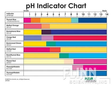 what color is phenolphthalein which one is the best indicator for acid and base