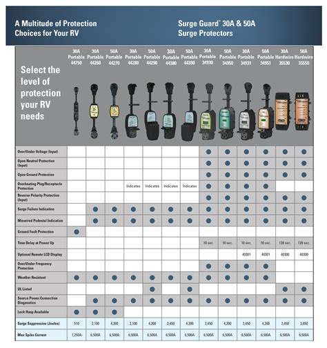 chart surge protection southwire guard brochure sw rv electrical power devices