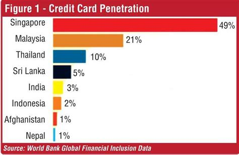 We did not find results for: Setting sights on the next million credit card users | Daily FT