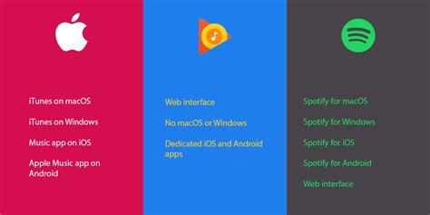 Apple Music Vs Google Play Music Vs Spotify Best