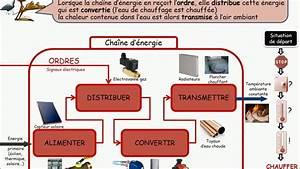 Fonctionnement Clim Voiture : fonctionnement chauffage voiture le chauffage principe si la climatisation est l 39 ami de l 39 ~ Medecine-chirurgie-esthetiques.com Avis de Voitures