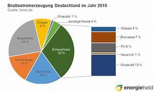 Wieviel Gas Verbraucht Man Im Jahr : strom aus erneuerbaren energien bundesl nder im ~ Lizthompson.info Haus und Dekorationen