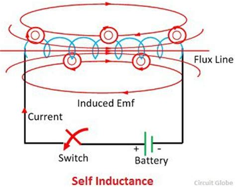 What Self Inductance Definition Explanation