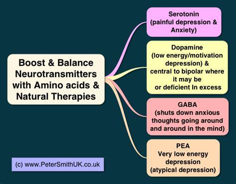 depression treatment natural remedies  drugs