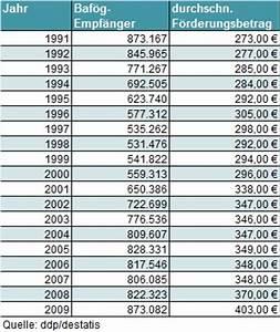 Bafög Anspruch Berechnen : anzahl der baf g gef rderten steigt im jahr 2012 weiter an ~ Themetempest.com Abrechnung
