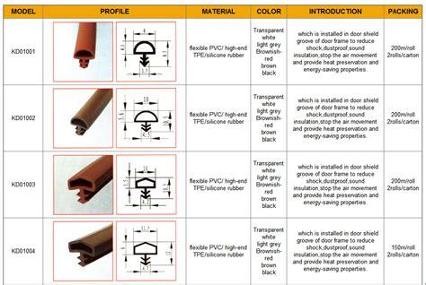 Slot Type Pvc Plastic Weather Seal Gasket For Door And