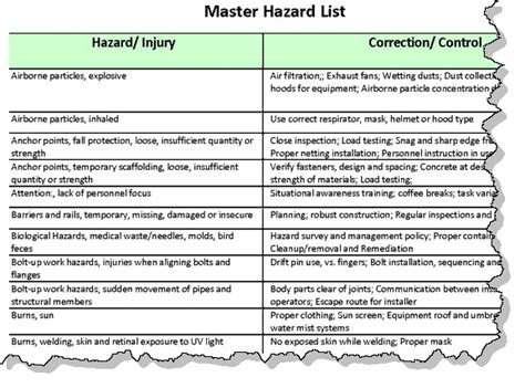 aha hazard controls list