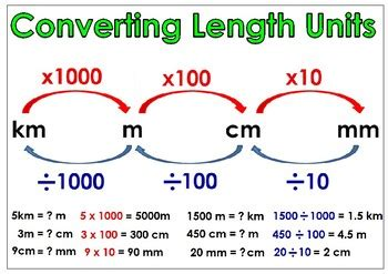 converting length units poster freebie  learn love