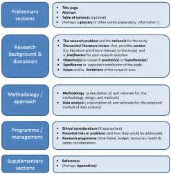 Example of Research Proposal Sample