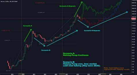 The 2024 halving will happen on block 840,000. Litecoin Halving Dates Multicharts Cryptocurrency