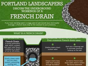 The Underground Workings Of A French Drain By Portland