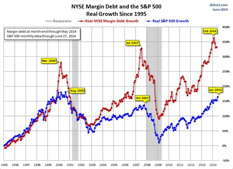 nyse margin debt   business insider