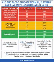 Best 25 ideas about a1c blood sugar levels chart find what you