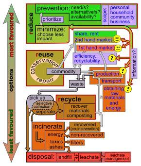 pullapart - Principles Of Environmental Science Wikipedia