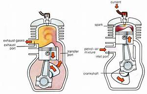 Two Stroke Ci Engine Diagram Two Stroke Ci Engine Diagram