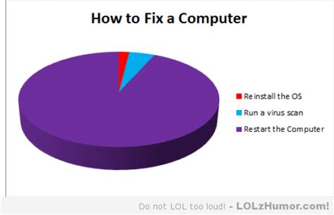 Computer Repair Meme - what i ve learned after working in a computer repair shop this summer lolz humor