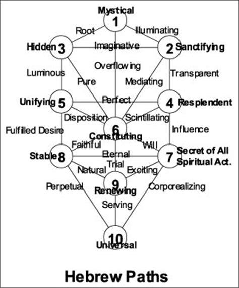 paths  wisdom  kabbalistic tree  life