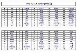 MItul Patel: ૧ થી ૧૦૦ સંખ્યાજ્ઞાન ગુજરાતી, હિન્દી,અગ્રેજી ...