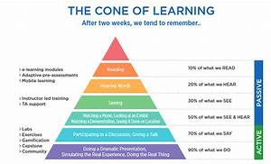 Has Elearning Killed The  U201clearning Cone U201d