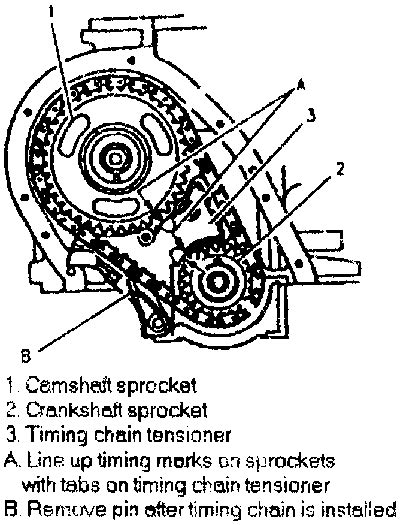 How Valve Time The Timing Chain Pontiac