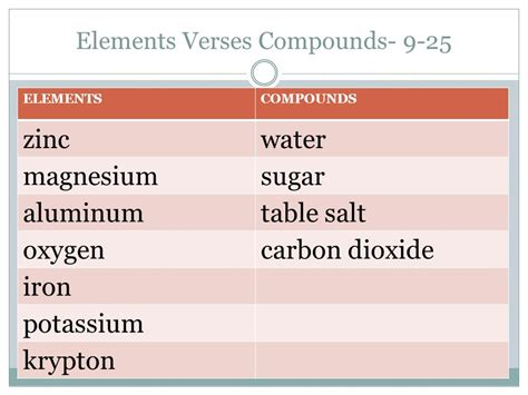 is table salt a compound elements compounds and mixtures ppt video online download