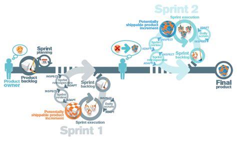 Nice Agile Sprint Scrum Graphic