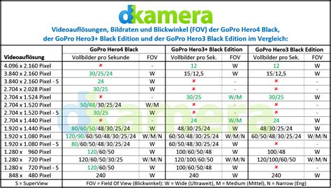 Im Vergleich by Praxisbericht Testbericht Zur Gopro Hero4 Black Edition