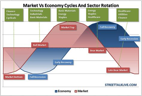 markets  economic cycles sector rotation pragmatic capitalism