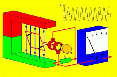 Generator Animated Generators Questions Sprite Output Electrical