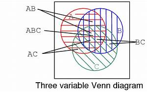 Boolean Relationships On Venn Diagrams