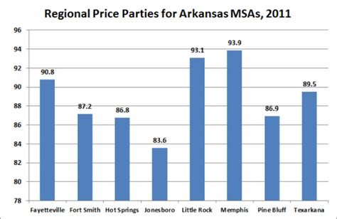 bureau for economic analysis arkansas economist inflation