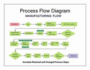 Ensuring Reliability In Lean New Product Development