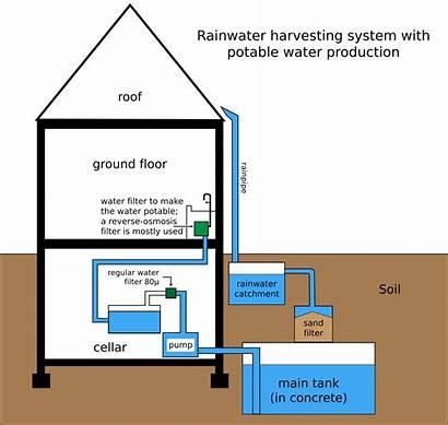 Harvesting Rainwater System Svg Wikipedia Rain Pixels