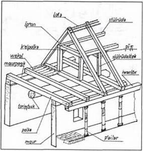 Bezeichnungen Am Dach : dach traufe motor und kraft ~ Indierocktalk.com Haus und Dekorationen