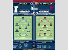 Barca busca la quinta Champions ante Juventus con
