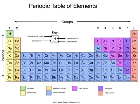 Color Coding The Periodic Table Student Worksheet Answer