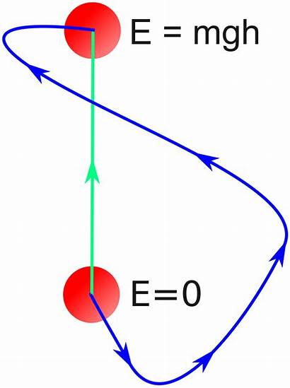 Conservative Force Example Gravity Svg Path Potential
