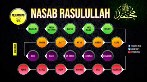 Dari keturunan nabi ishaq lahir nabi ya'qub (10), yusuf (11) yang merupakan putera nabi ya'qub, ayub (13), dan zulkifli (14). 11alexandria: Silsilah Dari Nabi Adam As Sampai Nabi Muhammad Saw