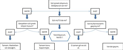 Bymmb-excel Ve Makro Eğitimleri Flowchart Game Tic Tac Toe Flow Microbiology Gram Positive Cocci Chart Graphic Design Ucf Random Number Generator Tentang Hotel How To Do Hyponatremia