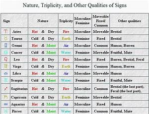 zodiac planets signs - Google Search | Astrology ...