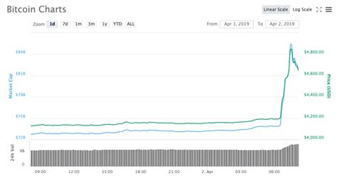 Bitcoin is a distributed, worldwide, decentralized digital money. Bitcoin Suddenly Jumps Hitting $5,000 For the First Time This Year - Cryptomania Is Back Again??