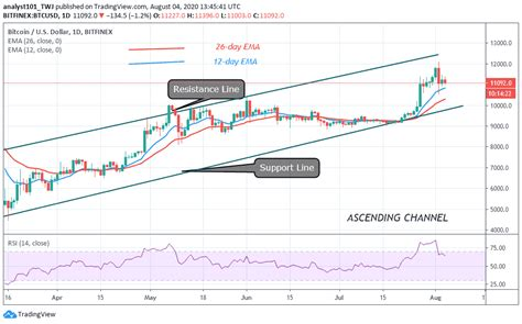 This means it is the first decentralized digital currency, with a system that works without a. Bitcoin Price Prediction: BTC/USD Holds Above $11k, Engages the Next Resistance at $11.5k ...
