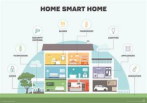 Smart Home Vs  Connected Home Vs  Home Automation