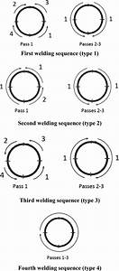 The Four Type Welding Sequences For Butt