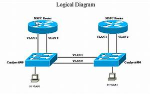 Understanding Issues Related To Inter-vlan Bridging