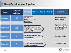 Drug Development Pipeline 16