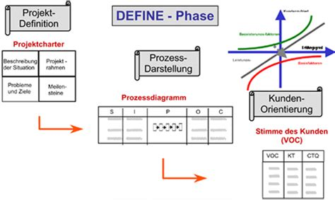 dmaic  sigma define phase