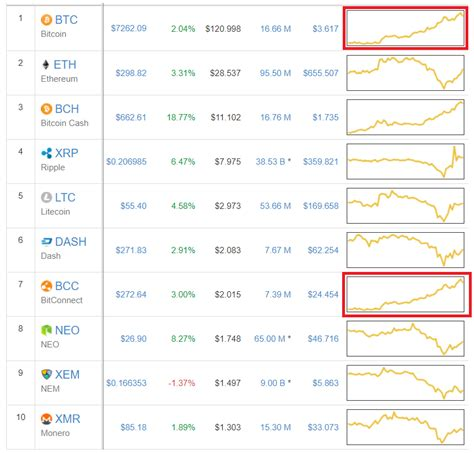 Live currency rates for bitconnect to bitcoin. BitConnect's graph is identical to Bitcoin on CMC. This can't be serious... : CryptoCurrency