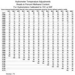 Methanol Specific Gravity Temperature Chart