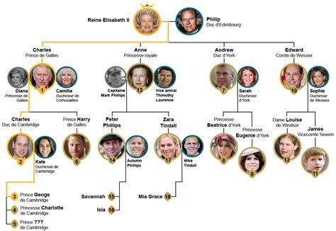 infographie comprendre lordre de succession au trone